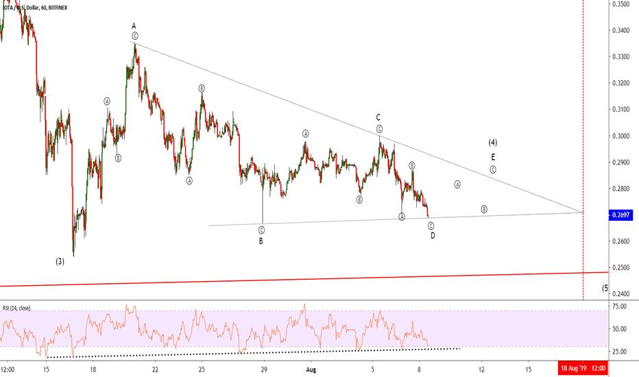 IOT USD – IOTA Price Chart — TradingView