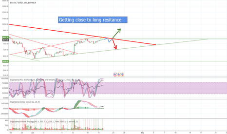 BTCUSD: BTC getting close to break out!