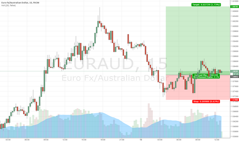 EURAUD: See a long as euro would go up!