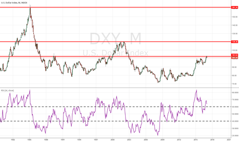 DXY: Dollar history case study