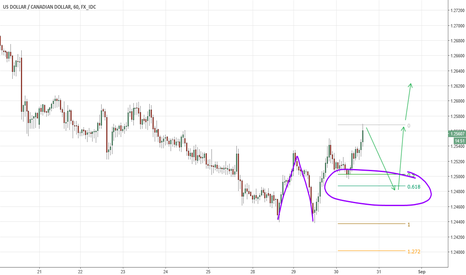 USDCAD: USDCAD 2618 Trade maybe coming