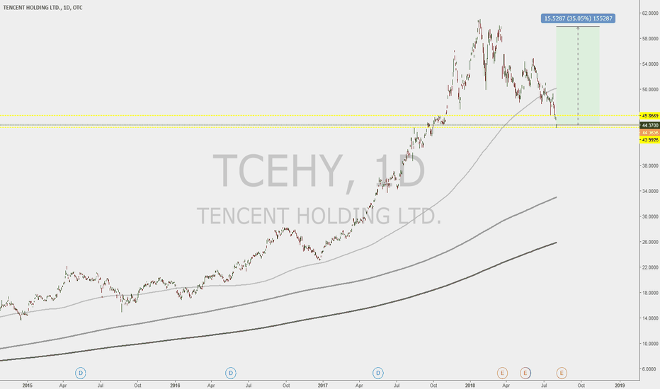TCEHY: Bullish On TCEHY