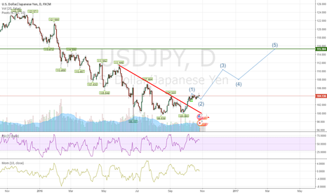 USDJPY: Long opportunity for usdjpy