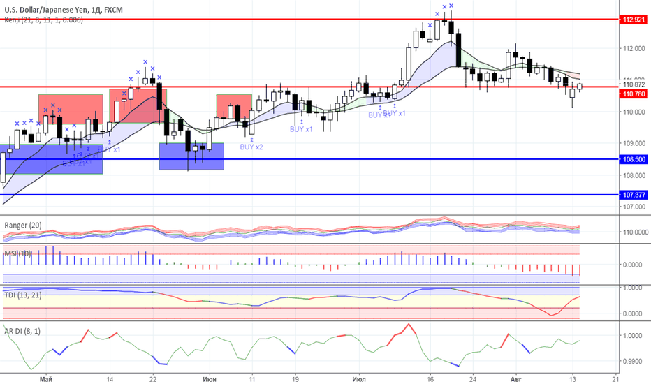 USDJPY: Диапазонная торговля: валютный рынок на 14.08.2018 года