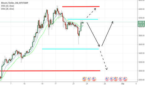 BTCUSD: BTCUSD PRICE TO STAY IN RANGE FOR SOME TIME