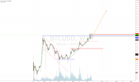 BTCUSD: The singularity is near. All time highs.
