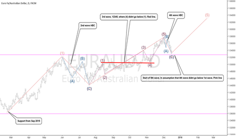 EURAUD: E wave count. the start of 5th wave