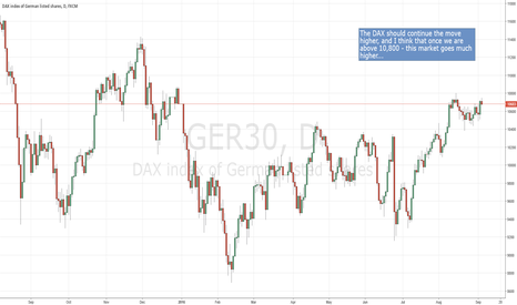 GER30: DAX going higher.