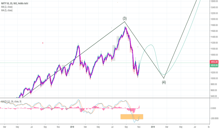 NIFTY: NIFTY 4th Wave Contd..5  H&S In progress...