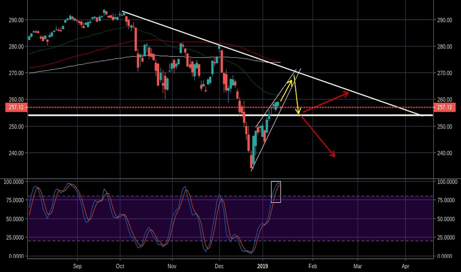 SPY: SPY could break down out of the channel at any time now.