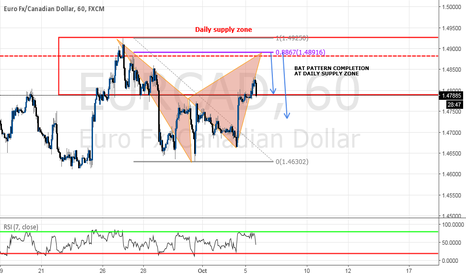 EURCAD: BAT PATTERN completion at DAILY SUPPLY ZONE