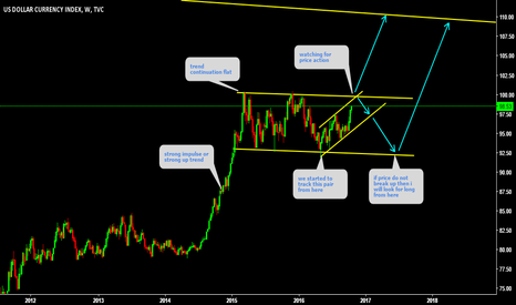 DXY: DXY Performing exactly the same way as it was predicted