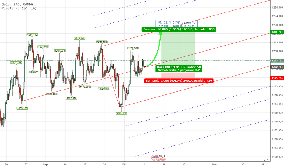 XAUUSD: PITCHFORK - CFD XAUUSD Weekly Analysis 8th - 12th Oct 2018
