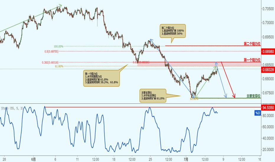 NZDUSD: NZDUSD 纽元兑美元-接近阻力位,下跌!