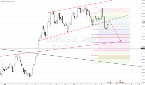 EURUSD: EURUSD Watch for bounce off the potential resistance area
