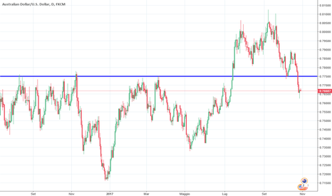 AUDUSD: Probabile pull back su AUD/USD