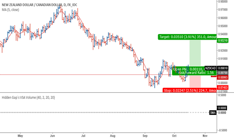 NZDCAD: NZDCAD volume spread analysis