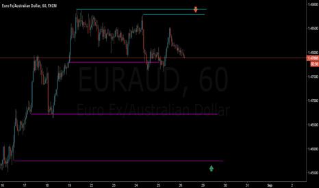 EURAUD: eurusd h1