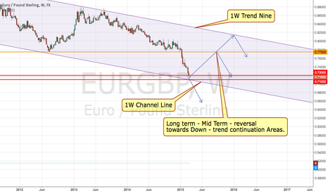 EURGBP: EURGBP M (Long-term) Key Area