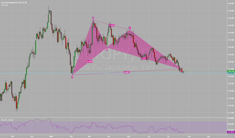 EURJPY: EURJPY Daily Bullish Bat pattern