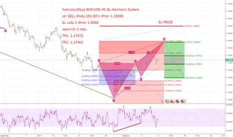 EURUSD: วิเคราะห์แนวโน้มคู่ EUR/USD H1 By Harmonic System