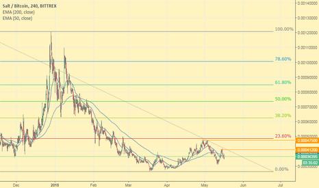 SALTBTC: SALT-BTC Salt-Bitcoin! News ahead - Quick Profits 10-30% easily
