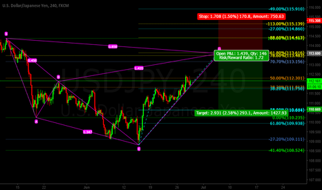 USDJPY: Usd/Jpy Cypher Pattern SHORT