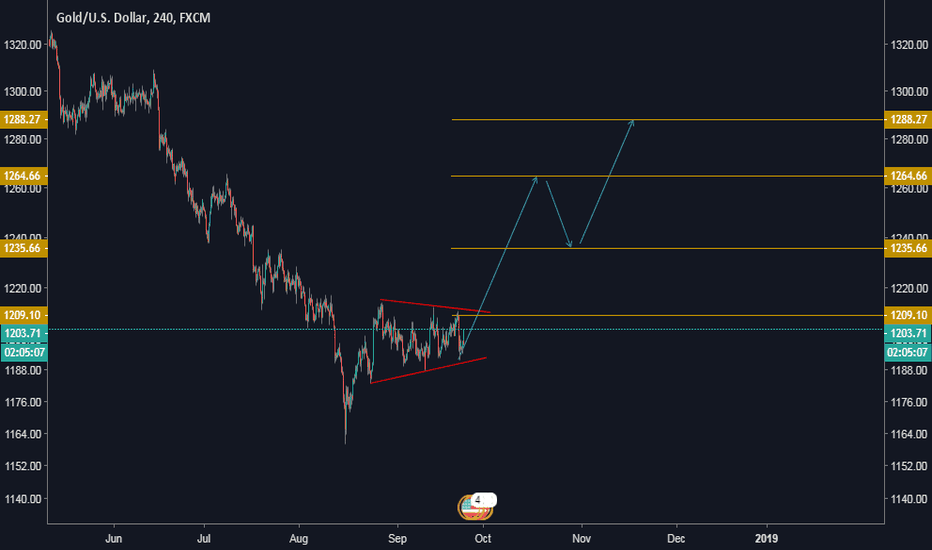 XAUUSD: Crypto Magic