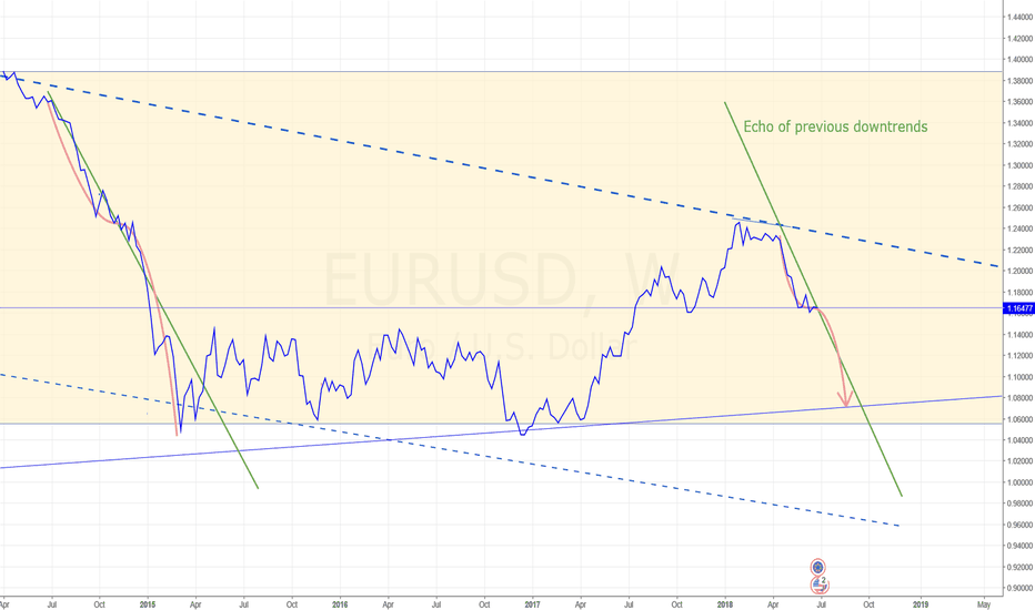 EURUSD: EUR/USD CURVING DOWN