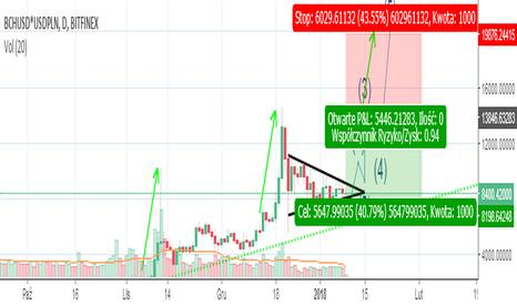 BCHUSD*USDPLN: Bitcoin Cash gotowy do wyjścia z trójkąta