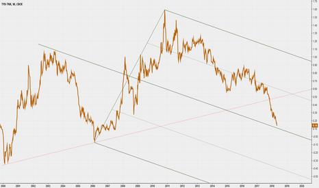 TYX-TNX: Si avvicina l'inversione della curva dei tassi?