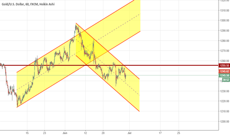 XAUUSD: Not going to Long Gold while it is inside of descending channel