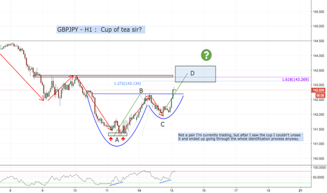 GBPJPY: GBPJPY - H1 - Cup of tea sir?