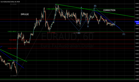 EURAUD: EURAUD Long  IMPULSE- CORRECTION