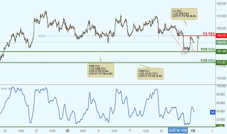 XAUUSD: XAUUSD 골드/달러(1시간 차트)-지지선 접근으로 상승!