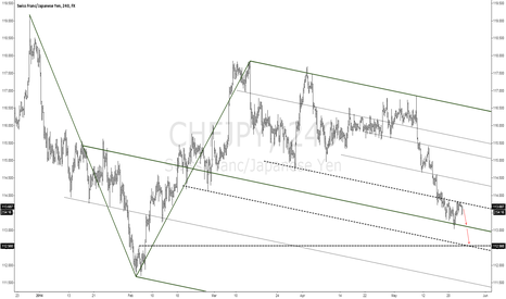 CHFJPY: CHFJPY Down Trend Continuation