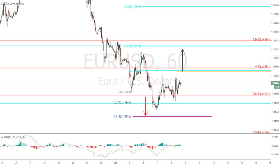EURUSD: EURUSD - small time frame