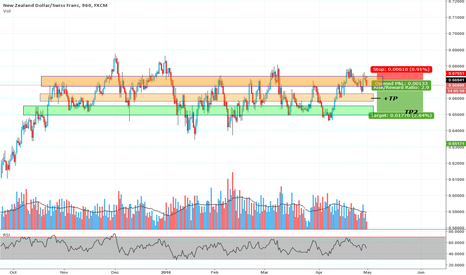 NZDCHF: Nzd Chf  & Bad Nzd unemployment rate expectations