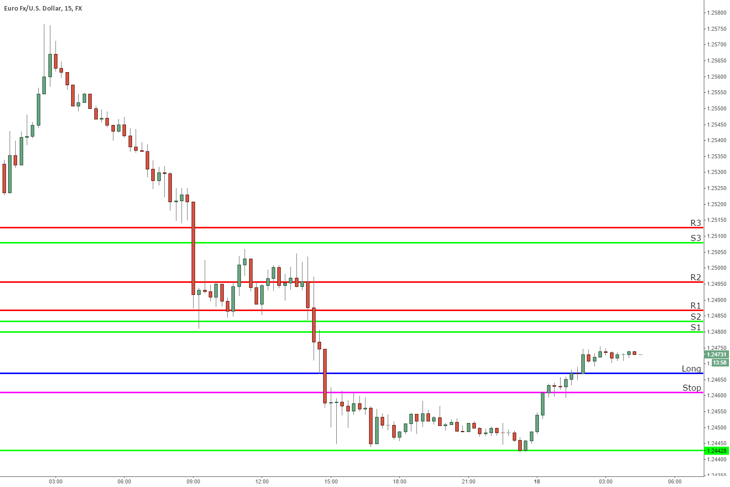 In a long EURUSD : here's the SR levels