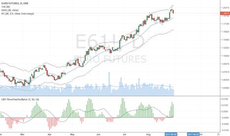 E61!: EURO Futures Possible Trend Reversal