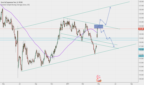 EURJPY: EURJPY BUY or SELL ?