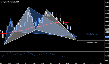 EURAUD: EUR.AUD - Multiple Trade Opportunities