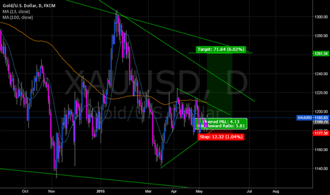 XAUUSD: XAUUSD, Possible early buy entry to 1260.00