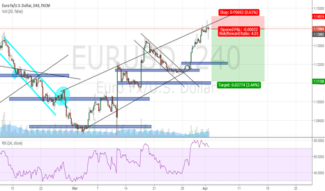 EURUSD: Perfect entry to short eur/usd