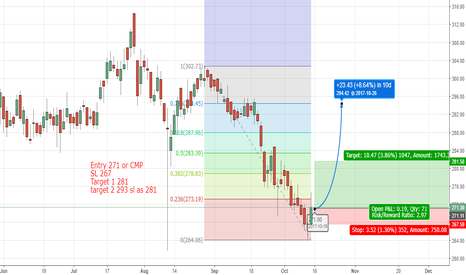 ICICIBANK: Icici bank Long based on S&R