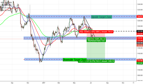 XAUUSD: LONG TERM SET UP POSSIBLE GOLD/XAUUSD SHORTS