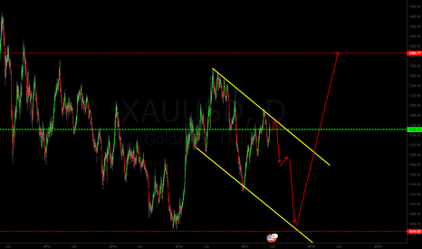 XAUUSD: gold is go to testing upper line in triangle again