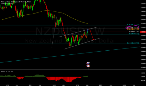 NZDUSD: dont miss this huge move!!