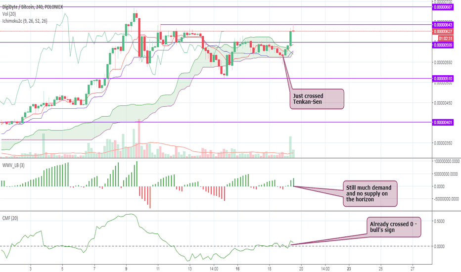 DGBBTC: Digibyte – DGB – Another bull ride? Huobi listing – 17% in 12h