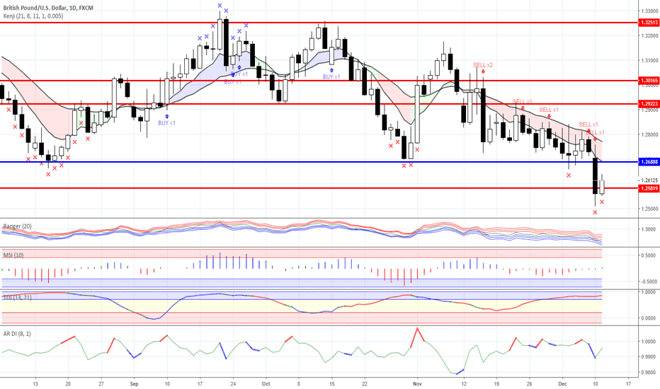 GBPUSD: News background and trading ideas for 11/12/2018